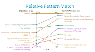 RG Relative Pattern Match